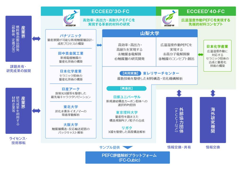 ECCEED'30-FC&ECCEED'40-FC